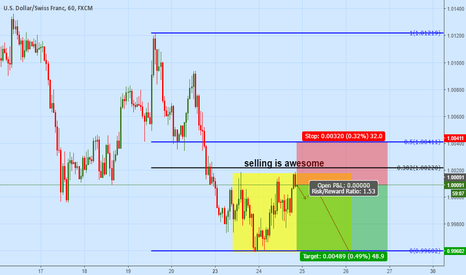 USDCHF: immediate sell $CHF