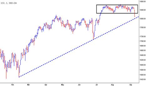 DJY0: Dow Jones