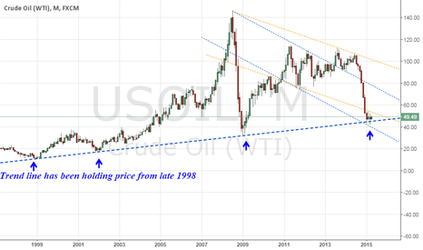 USOIL: It's time to consider buying some Oil....
