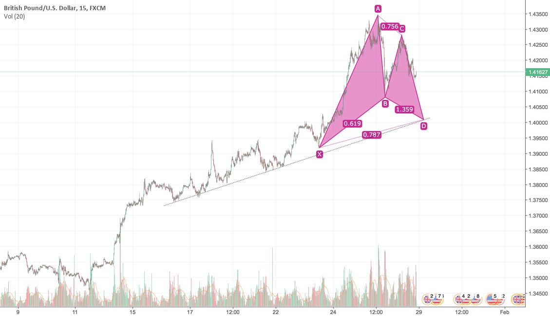 Short-term trade to 1.40086
