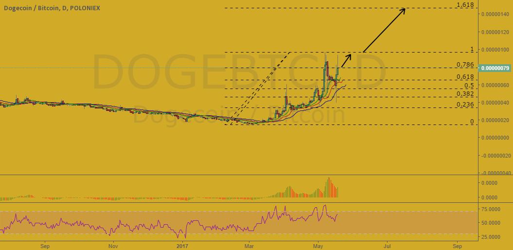 DogeCoin/BTC