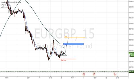 EURGBP: Pattern chartist