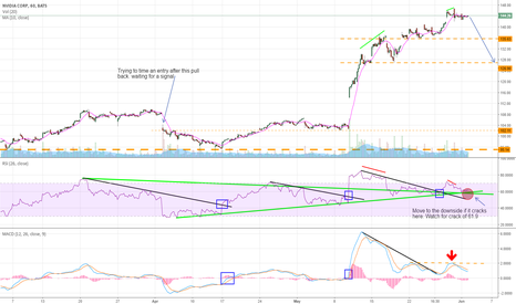 NVDA: RSI looks like it may crack here; MACD just rejected