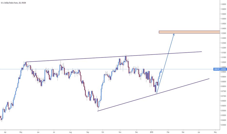 USDCHF: USDCHF : we will see the breakout