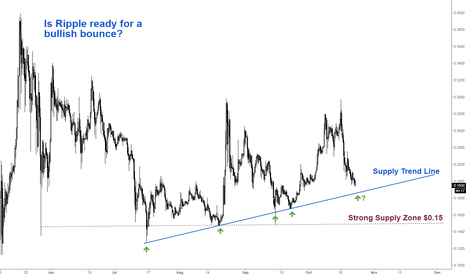XRPUSD: Ripple ready for a BULLISH bounce?