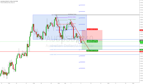 AUDUSD: Sell The AUD/USD Bearish Breakout