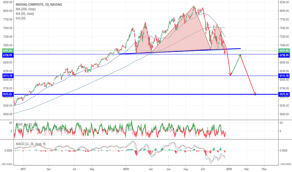 IXIC: THE H&S AGAIN!!!!