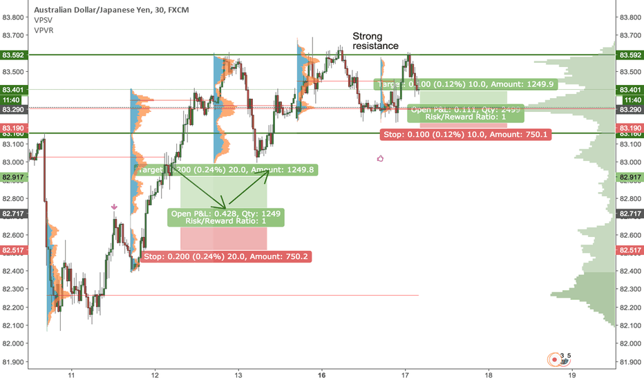 AUDJPY: Long AUDJPY and another attempt to break the strong resistance