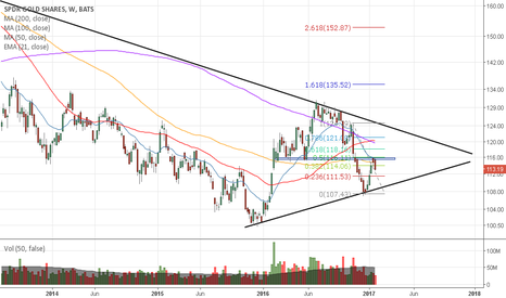 GLD: Until it changes
