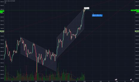 BTCUSD: Bitcoin - Heading for a slight downturn before breaking upwards