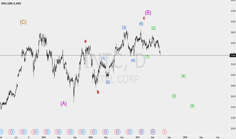 INTC: bearish wave 3 just started intel