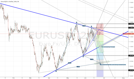 EURUSD: 4H Scriblings Update