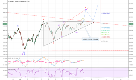 DJI: DOWI-A Shorterm 15-min chart that shows a 5-wave impulse from