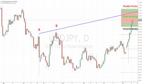 USDJPY: USD/JPY: la emoción en el mercado podría cambiar de rumbo