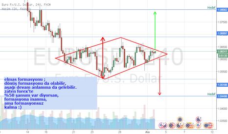 EURUSD: eur/usd elmas formasyonu takip