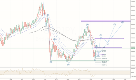 GBPJPY: GBP/JPY long term view