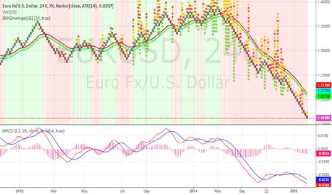 EURUSD: Aclear Sell Signal