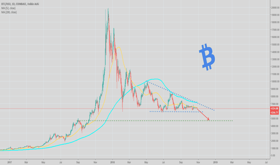 BTCUSD: Bitcoin volatility back with a bang