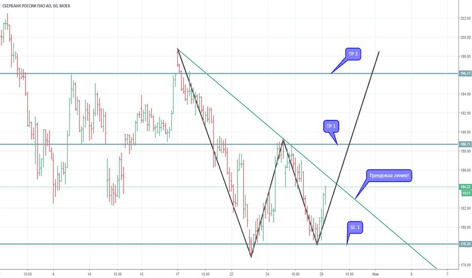 SBER: Sber (M&W wave patterns)