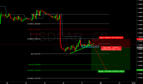 USDCAD: usd/cad (((forecast))) bear flag chart pattern