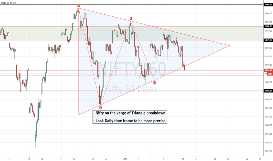NIFTY: NIFTY | Triangle Pattern