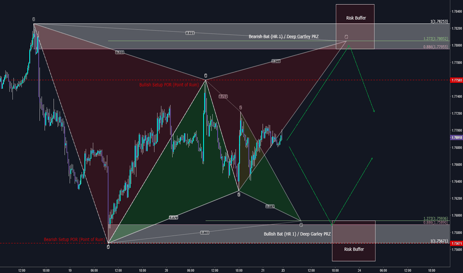 GBPAUD: Bracketing the market with Long and Short trade...