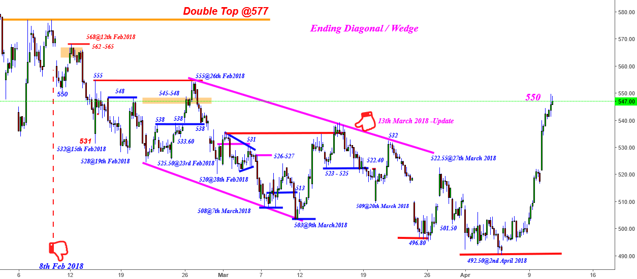 Axis Bank - 570 - 500 - 570? - Ending Diagonal /Flicker Book
