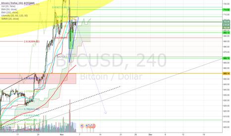BTCUSD: Bitcoin Bull Trend Continuation vs. Additional Retracement