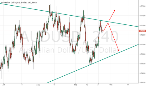 AUDUSD: Triangle in a range