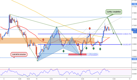AUDUSD: AUDUSD: Gartley is Ready