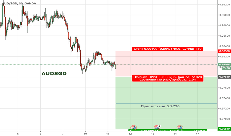 AUDSGD: Цена продолжает находиться в медвежьей тренде