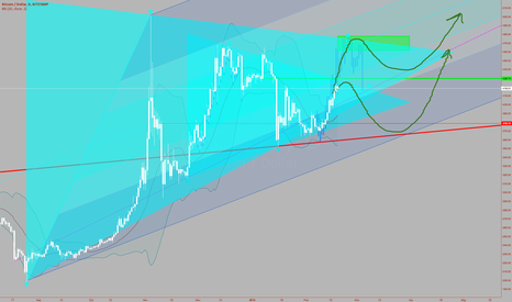BTCUSD: Time Will Tell