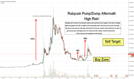 RBYUSD: Ruby coin Aftermath - Profits after the pump