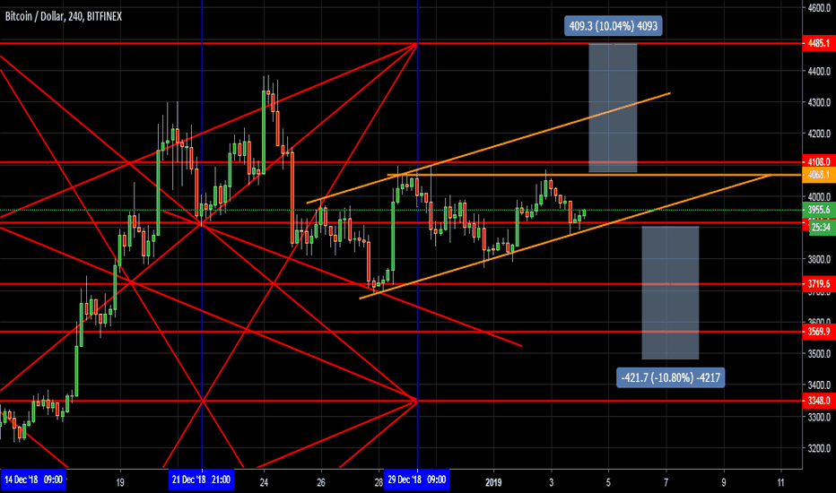 BTCUSD: Next btc action BTC Up or down ?
