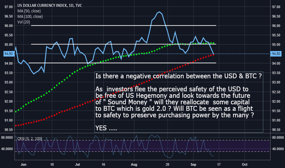 DXY: Is there a negative correlation between the USD & BTC ?