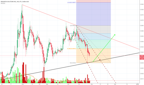 BVTK: Bounce or bust