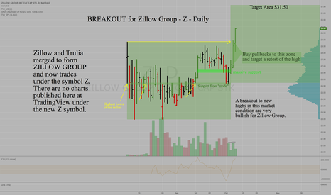 Z: BREAKOUT for Zillow Group - Z - Daily - Target $31.50