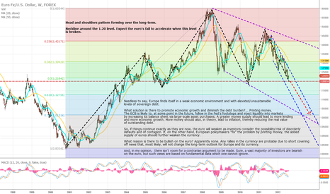 EURUSD: Bearish on the Euro