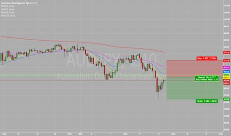 AUDJPY: #AUD/JPY | Shorting The Aussie! | Australian Dollar/Japanese Yen