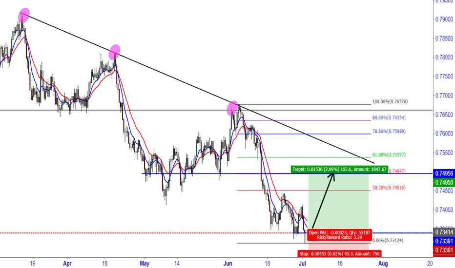 AUDUSD: AUD/USD Bullish