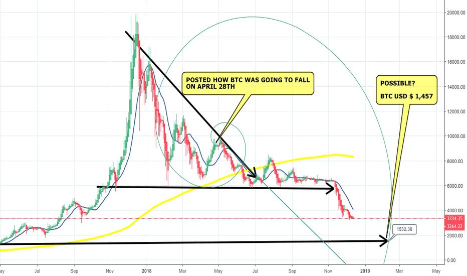 BTCUSD: HOW BTC WILL FALL? AND THIS IS HOW IT IS GOING TO BE -APRIL 28TH