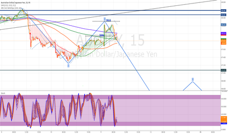 AUDJPY: starting 3 wave Short