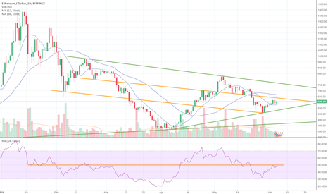 ETHUSD: Massive inversed Head and Shoulders + RSI on the Verge!