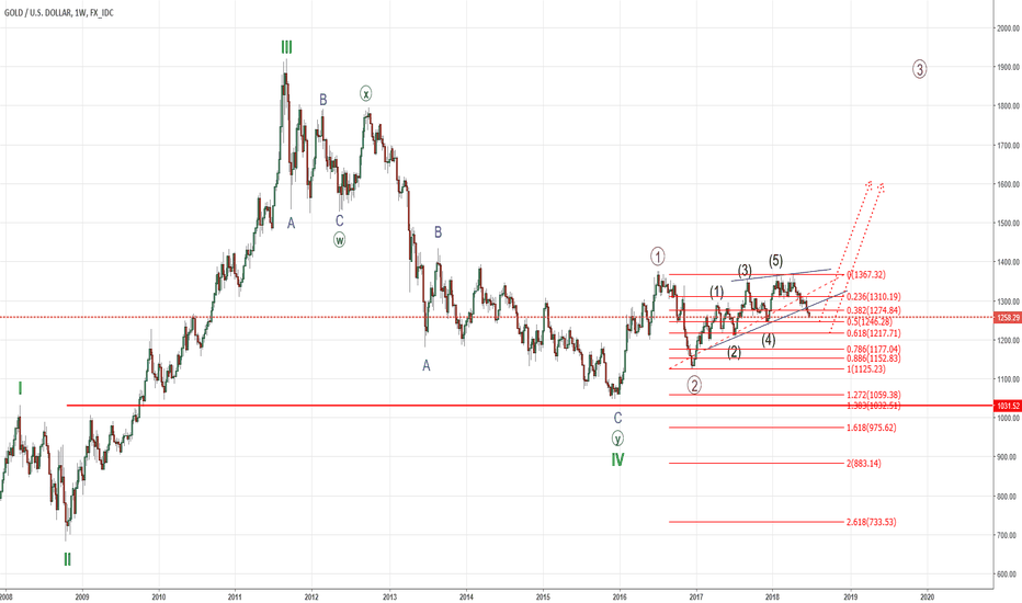 XAUUSD: GOLD - Weekly View, looking to go long soon.