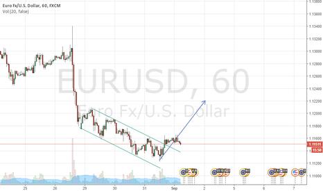 EURUSD: Trade Setup!