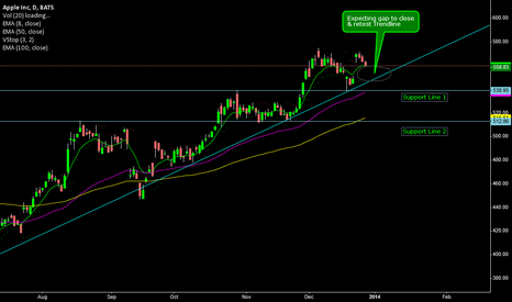 AAPL: APPLE Daily