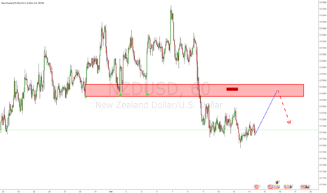NZDUSD: Potential Short Opportunity on NZDUSD