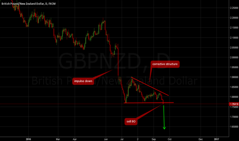 GBPNZD: GBPNZD: Sell breakout