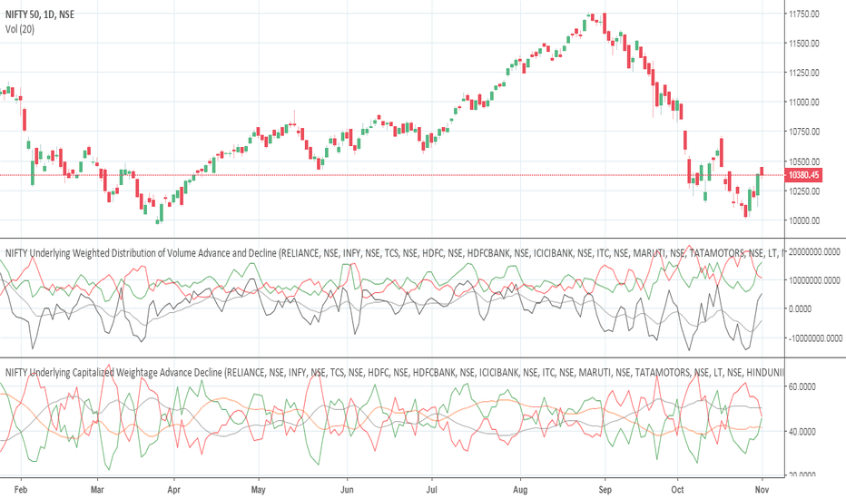 NIFTY: Underlying Weightage and Volume are UP - Can Nifty Sustain this?