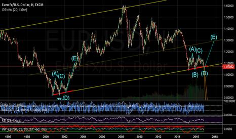 EURUSD: EUR/USD: Обзор средне-долгосрок
